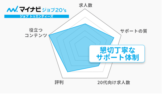20代_マイナビ20's_チャート