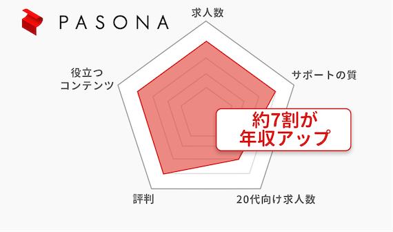 20代_パソナキャリア_チャート