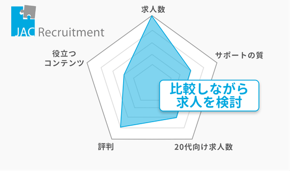20代_JACリクルートメント_チャート