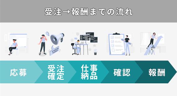 クラウドソーシング_受注→報酬までの流れ_図解