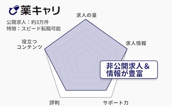 薬剤師_薬キャリ_レーダー_図解