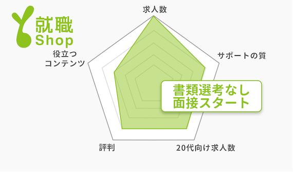 20代_就職shop_チャート