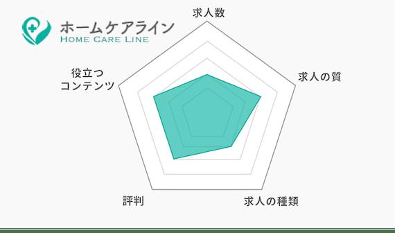 ホームケアライン_グラフ