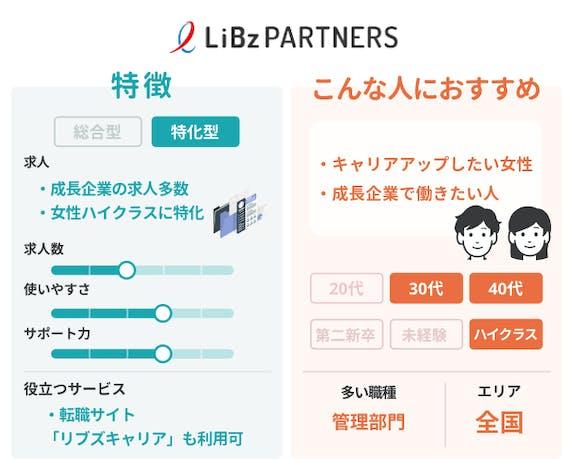 ペルソナ_LiBzPARTNERS_図解