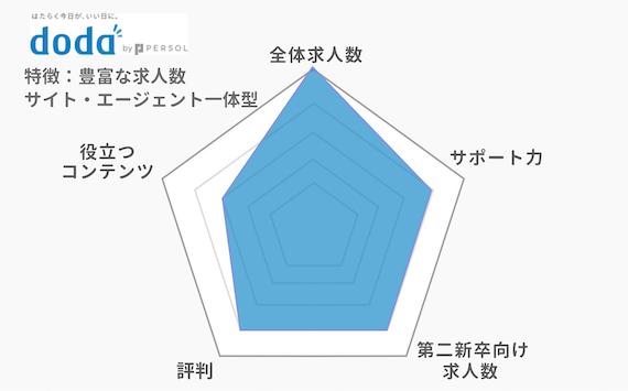 第二新卒doda_チャート