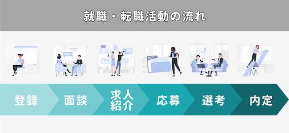 就職・転職活動の流れ_図解
