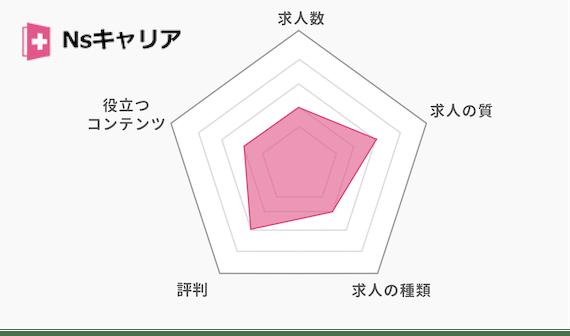 Nsキャリア_グラフ