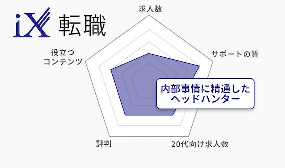 20代_iX転職_チャート
