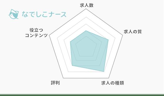 なでしこナース_グラフ